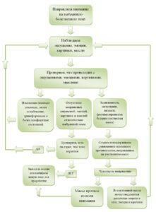 Схема самопроцессинга (соло-одитинга)